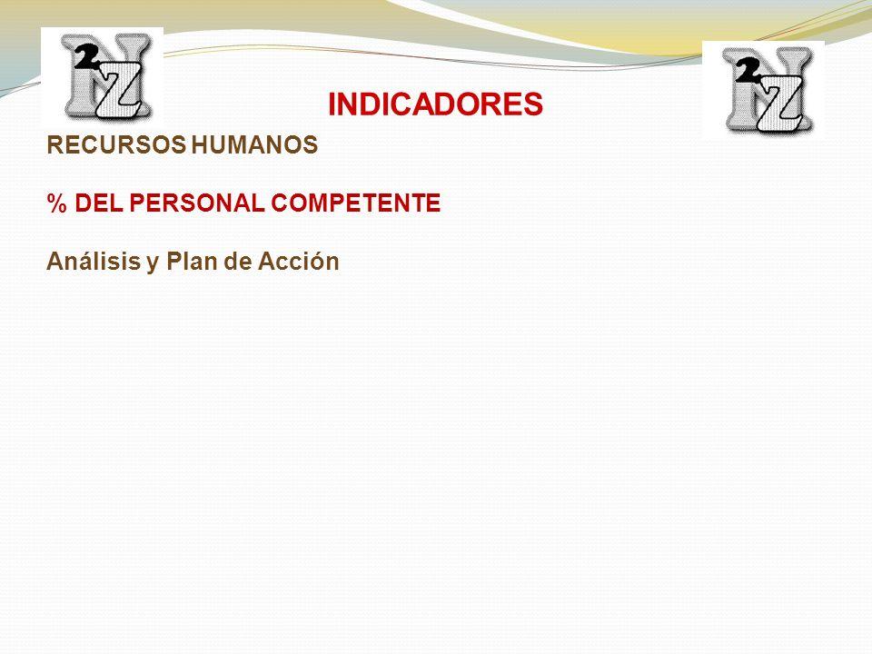 RECURSOS HUMANOS % DEL PERSONAL COMPETENTE Análisis y Plan de Acción INDICADORES