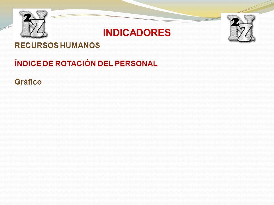 RECURSOS HUMANOS ÍNDICE DE ROTACIÓN DEL PERSONAL Gráfico INDICADORES