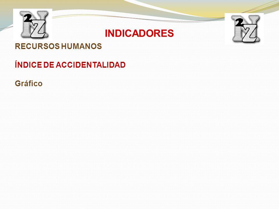 RECURSOS HUMANOS ÍNDICE DE ACCIDENTALIDAD Gráfico INDICADORES