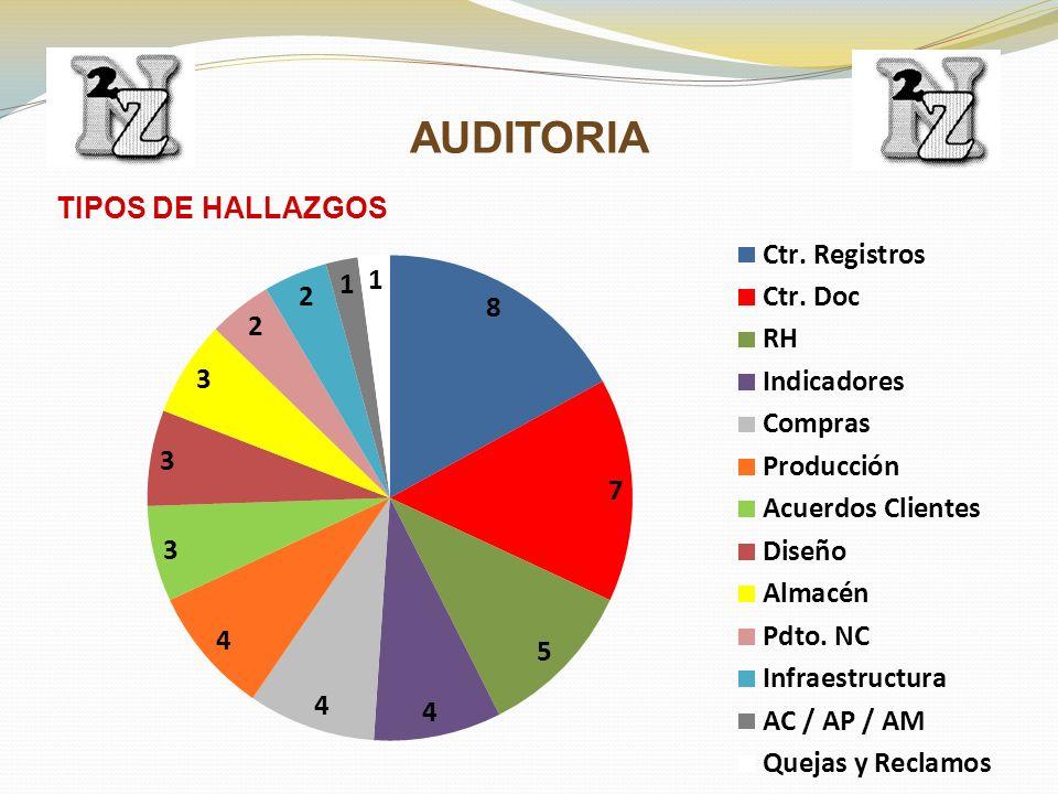TIPOS DE HALLAZGOS AUDITORIA