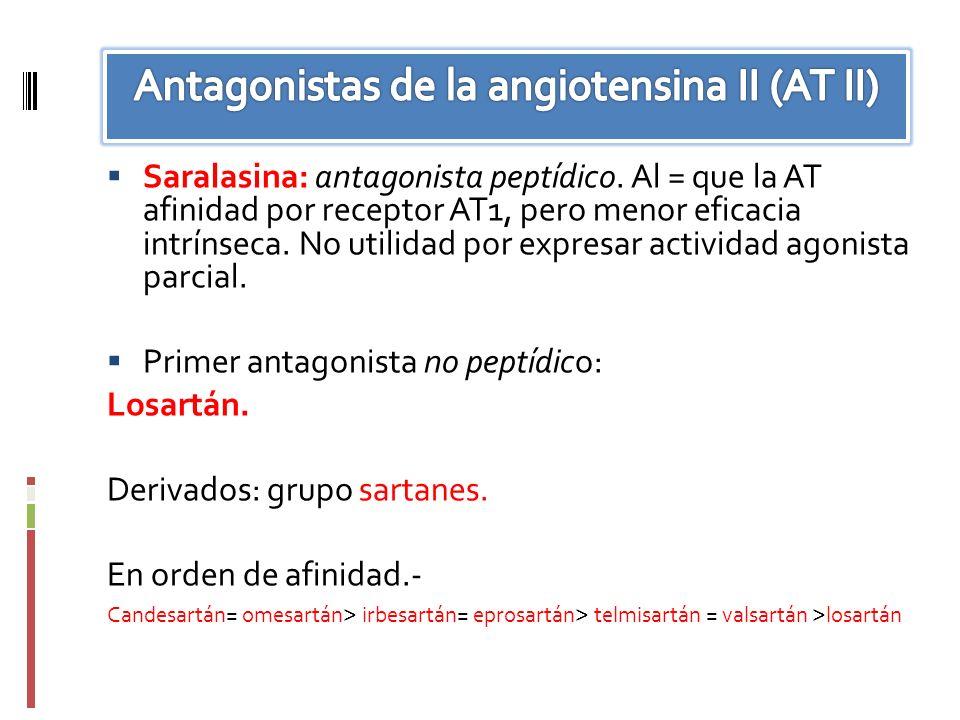 Saralasina: antagonista peptídico. Al = que la AT afinidad por receptor AT1, pero menor eficacia intrínseca. No utilidad por expresar actividad agonis