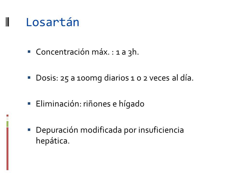 Losartán Concentración máx. : 1 a 3h. Dosis: 25 a 100mg diarios 1 o 2 veces al día. Eliminación: riñones e hígado Depuración modificada por insuficien