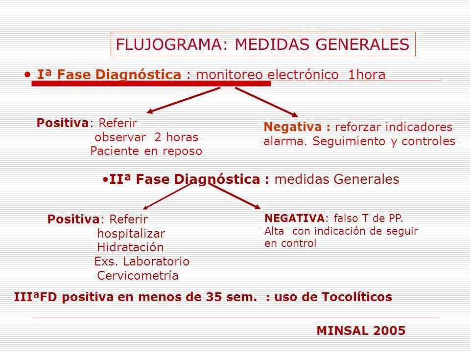 FLUJOGRAMA: MEDIDAS GENERALES Iª Fase Diagnóstica : monitoreo electrónico 1hora Positiva: Referir observar 2 horas Paciente en reposo Negativa : refor