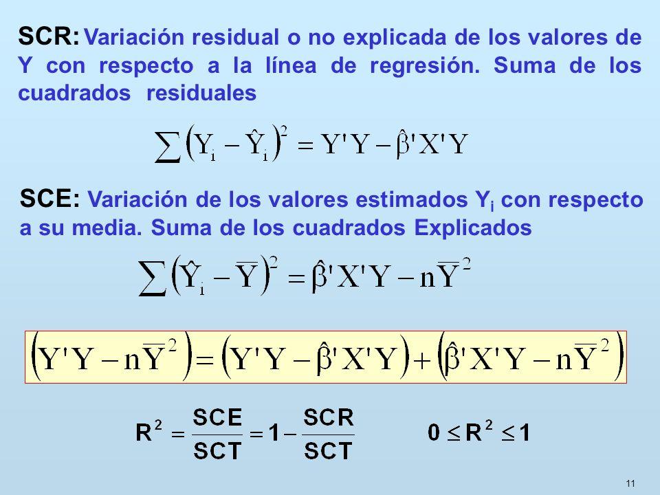 11 SCE: Variación de los valores estimados Y i con respecto a su media. Suma de los cuadrados Explicados SCR: Variación residual o no explicada de los