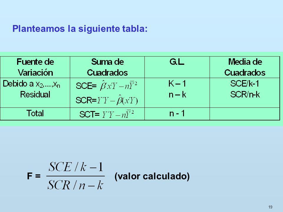 19 Planteamos la siguiente tabla: F = (valor calculado)