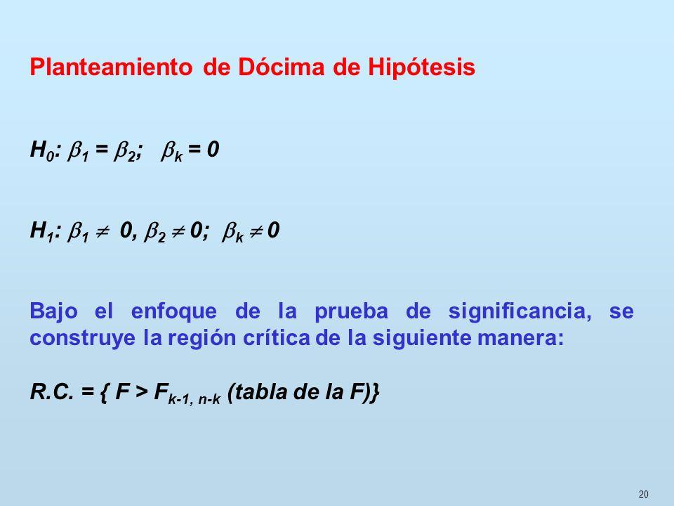 20 Planteamiento de Dócima de Hipótesis H 0 : 1 = 2 ; k = 0 H 1 : 1 0, 2 0; k 0 Bajo el enfoque de la prueba de significancia, se construye la región