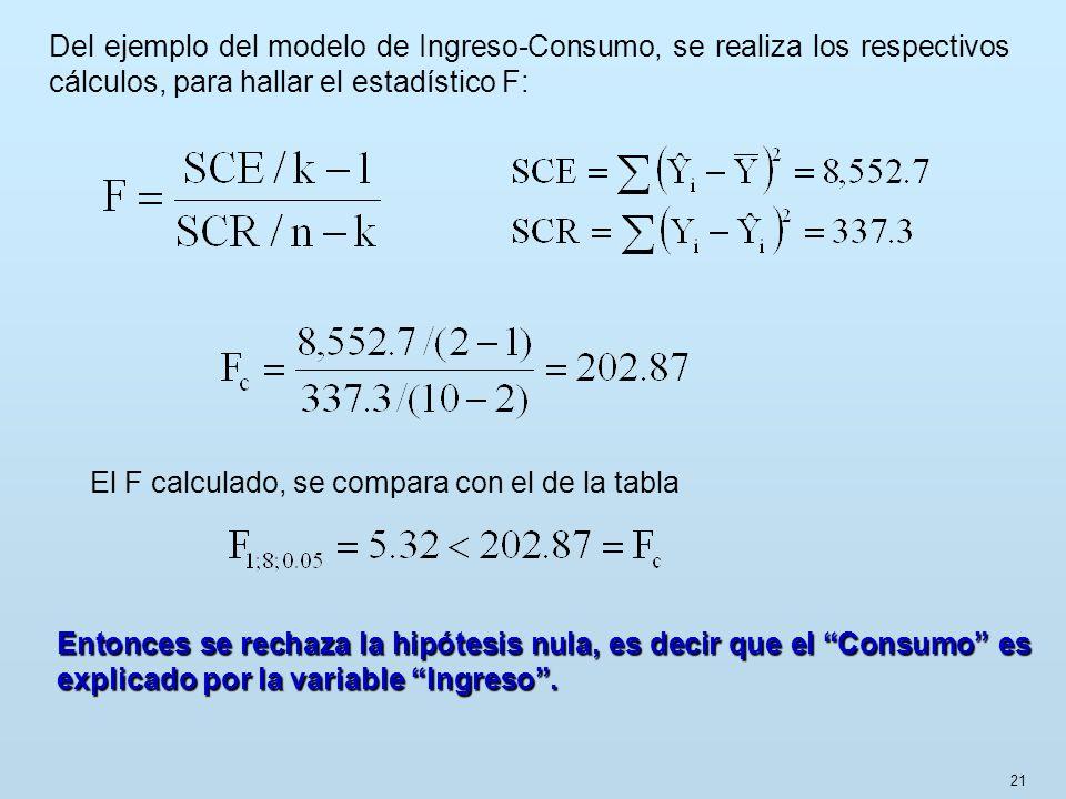 21 Del ejemplo del modelo de Ingreso-Consumo, se realiza los respectivos cálculos, para hallar el estadístico F: El F calculado, se compara con el de