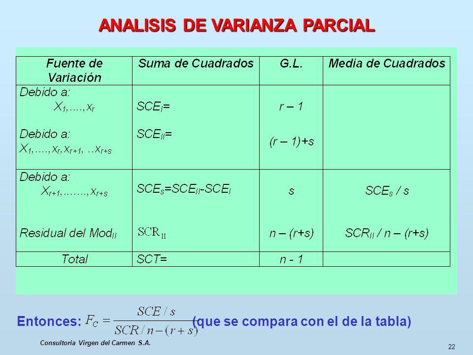 Consultoria Virgen del Carmen S.A. 22 ANALISIS DE VARIANZA PARCIAL Entonces: (que se compara con el de la tabla)
