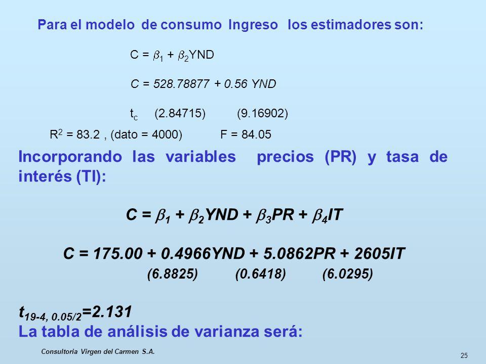 Consultoria Virgen del Carmen S.A. 25 Incorporando las variables precios (PR) y tasa de interés (TI): C = 1 + 2 YND + 3 PR + 4 IT C = 175.00 + 0.4966Y