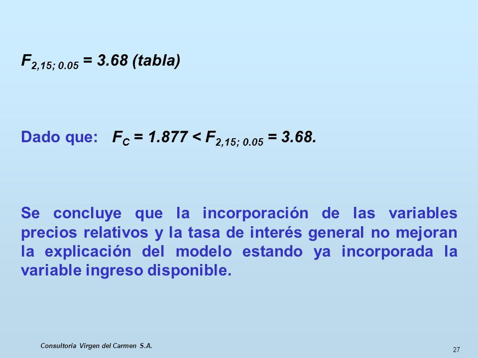 Consultoria Virgen del Carmen S.A. 27 F 2,15; 0.05 = 3.68 (tabla) Dado que: F C = 1.877 < F 2,15; 0.05 = 3.68. Se concluye que la incorporación de las