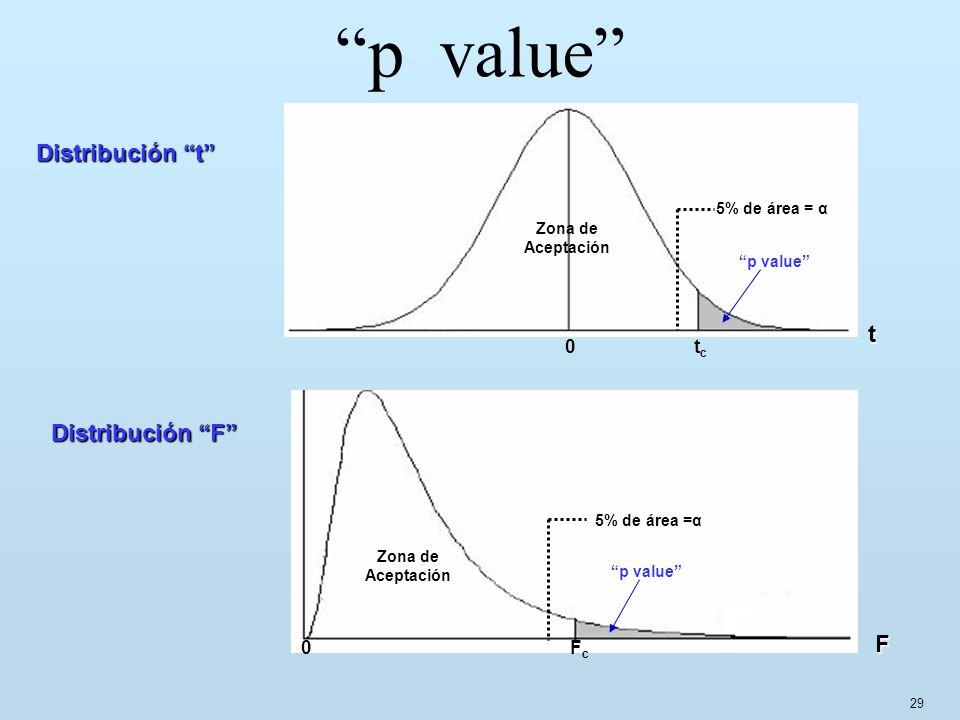 29 p value Distribución t Distribución F 0 t c t 5% de área = α p value Zona de Aceptación 0 F c F 5% de área =α p value Zona de Aceptación