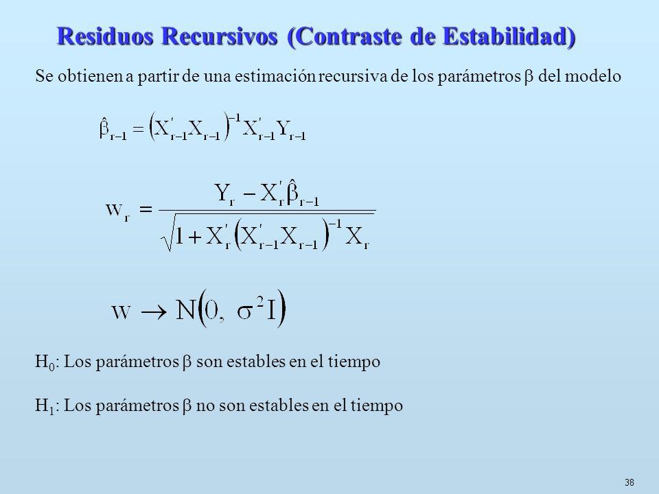 38 Residuos Recursivos (Contraste de Estabilidad) Se obtienen a partir de una estimación recursiva de los parámetros del modelo H 0 : Los parámetros s