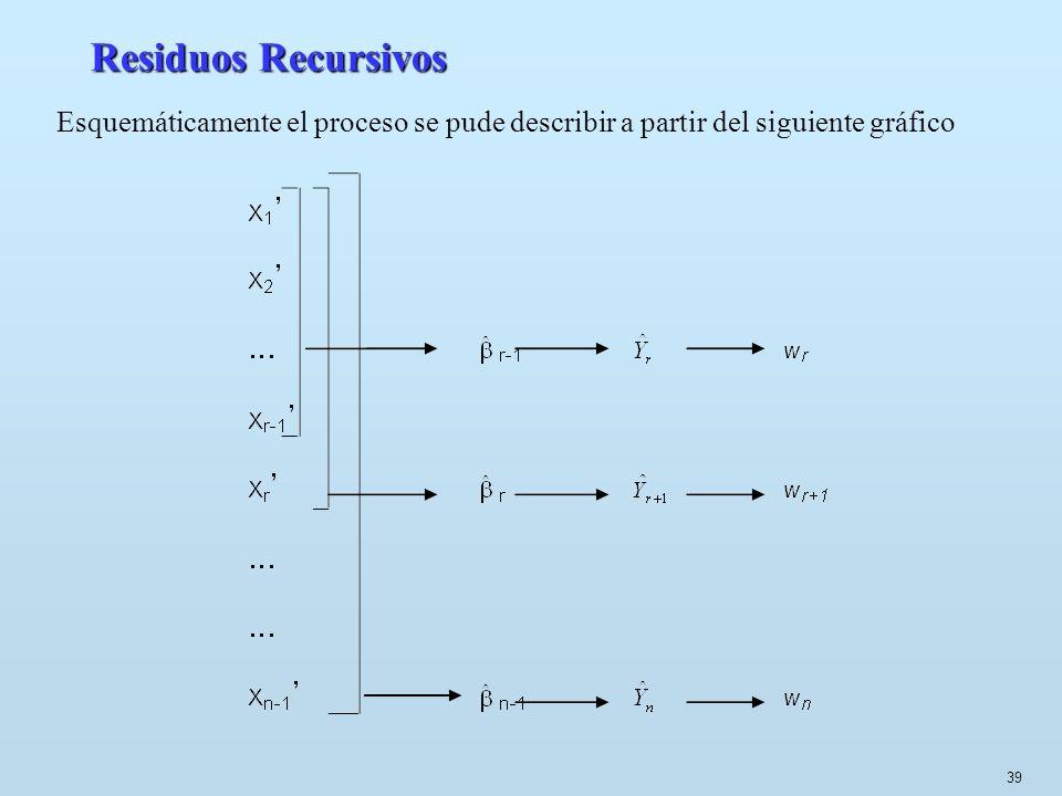 39 Residuos Recursivos Esquemáticamente el proceso se pude describir a partir del siguiente gráfico