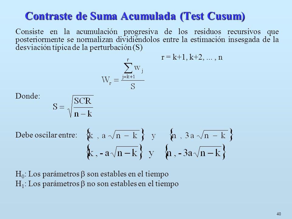 40 Contraste de Suma Acumulada (Test Cusum) Consiste en la acumulación progresiva de los residuos recursivos que posteriormente se normalizan dividién
