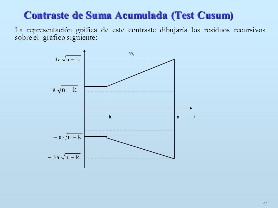 41 Contraste de Suma Acumulada (Test Cusum) La representación gráfica de este contraste dibujaría los residuos recursivos sobre el gráfico siguiente: