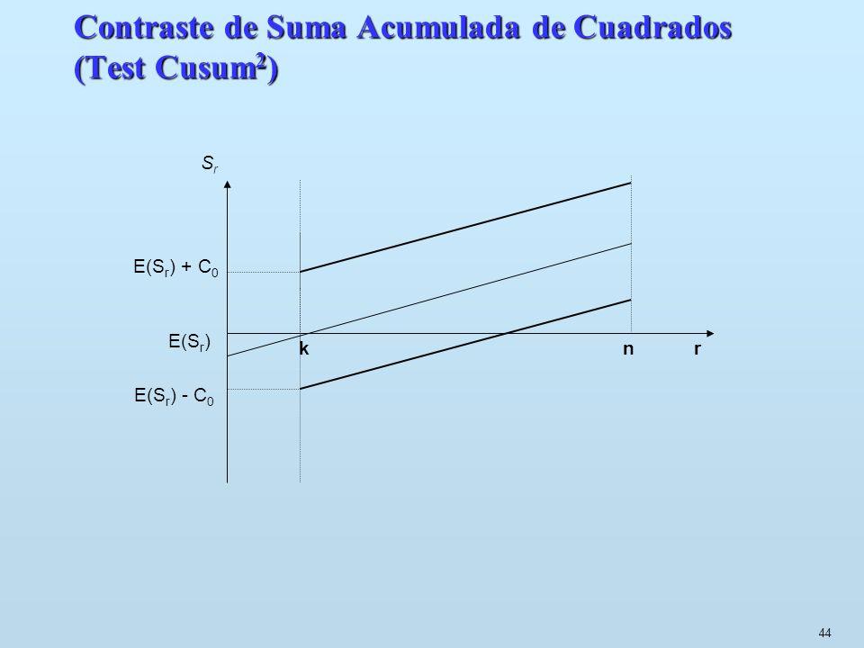 44 Contraste de Suma Acumulada de Cuadrados (Test Cusum 2 ) SrSr E(S r ) + C 0 k n r E(S r ) E(S r ) - C 0