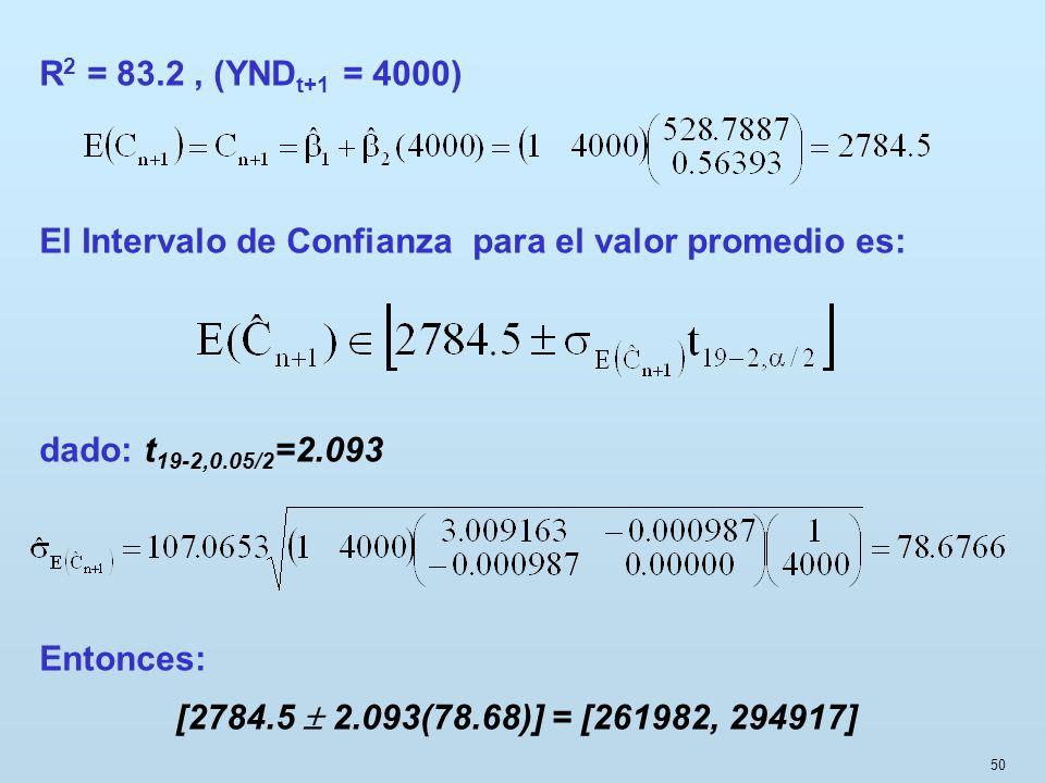 50 R 2 = 83.2, (YND t+1 = 4000) El Intervalo de Confianza para el valor promedio es: dado: t 19-2,0.05/2 =2.093 Entonces: [2784.5 2.093(78.68)] = [261