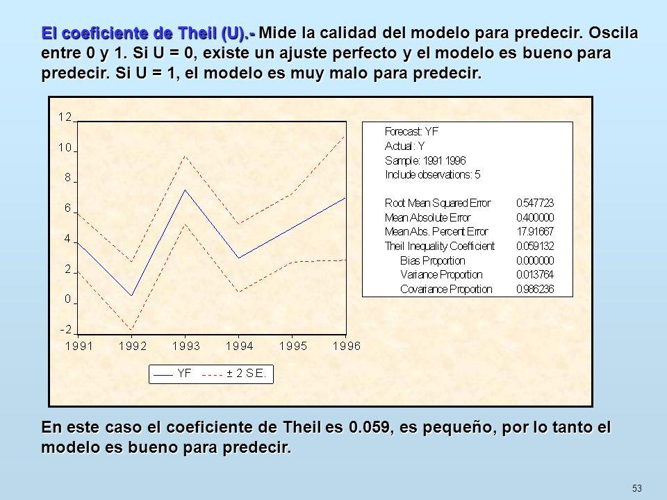 53 En este caso el coeficiente de Theiles 0.059, es pequeño, por lo tanto el modelo es bueno para predecir. En este caso el coeficiente de Theil es 0.