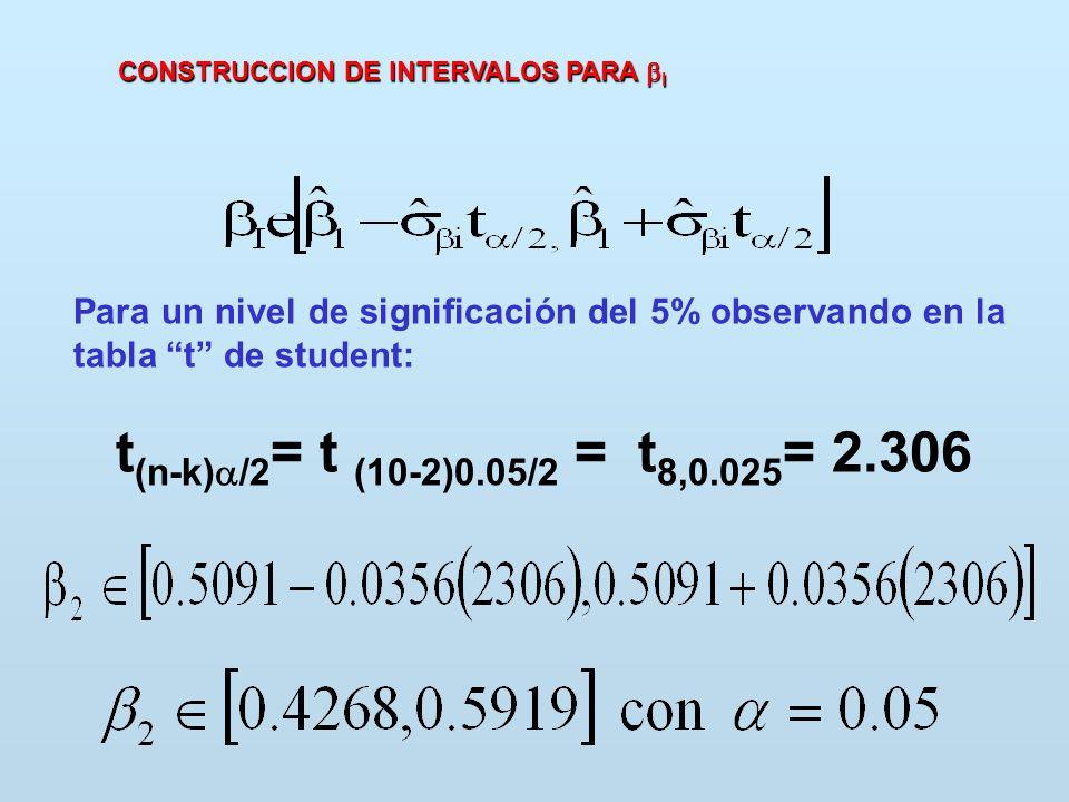 CONSTRUCCION DE INTERVALOS PARA I Para un nivel de significación del 5% observando en la tabla t de student: t (n-k) /2 = t (10-2)0.05/2 = t 8,0.025 =