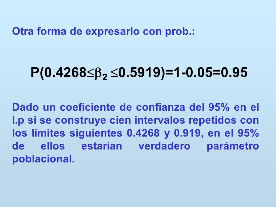 Otra forma de expresarlo con prob.: Dado un coeficiente de confianza del 95% en el I.p si se construye cien intervalos repetidos con los límites sigui