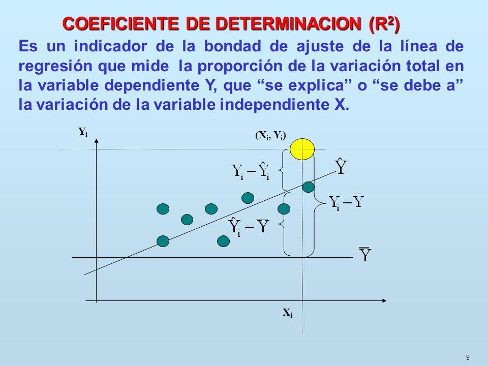 9 Es un indicador de la bondad de ajuste de la línea de regresión que mide la proporción de la variación total en la variable dependiente Y, que se ex