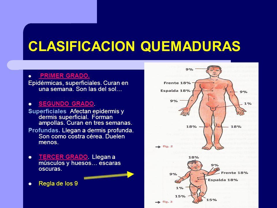 CLASIFICACION QUEMADURAS PRIMER GRADO. Epidérmicas, superficiales. Curan en una semana. Son las del sol… SEGUNDO GRADO. Superficiales Afectan epidermi