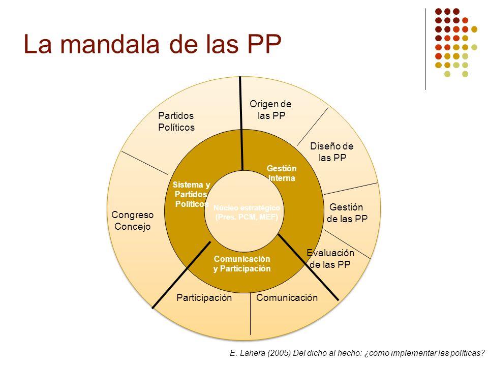 La política como espacio motor de la PP Aprobación Agendas Ventanas de oportunidad Precedentes Implementación Arena política Arena burocrática