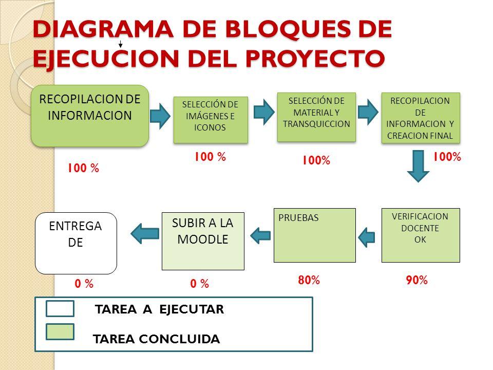 DIAGRAMA DE BLOQUES DE EJECUCION DEL PROYECTO SELECCIÓN DE MATERIAL Y TRANSQUICCION RECOPILACION DE INFORMACION Y CREACION FINAL VERIFICACION DOCENTE