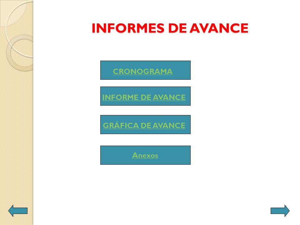 INFORMES DE AVANCE Anexos CRONOGRAMA INFORME DE AVANCE GRÁFICA DE AVANCE