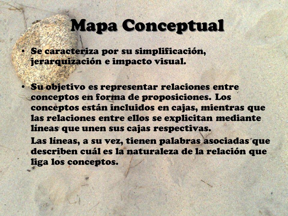 Mapa Conceptual Se caracteriza por su simplificación, jerarquización e impacto visual. Su objetivo es representar relaciones entre conceptos en forma