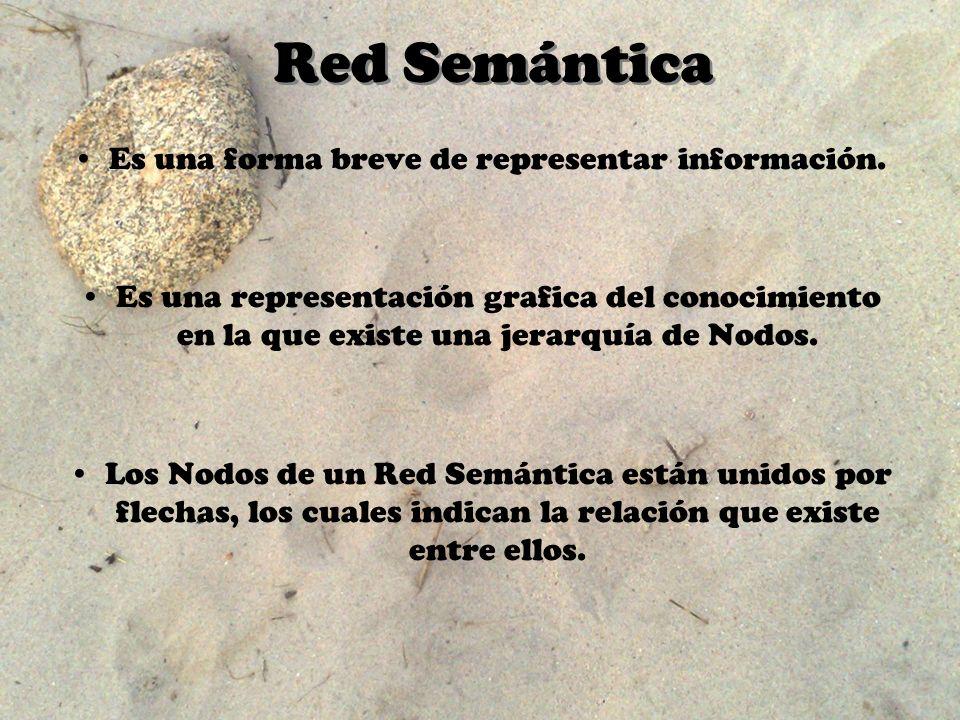 Red Semántica Es una forma breve de representar información. Es una representación grafica del conocimiento en la que existe una jerarquía de Nodos. L