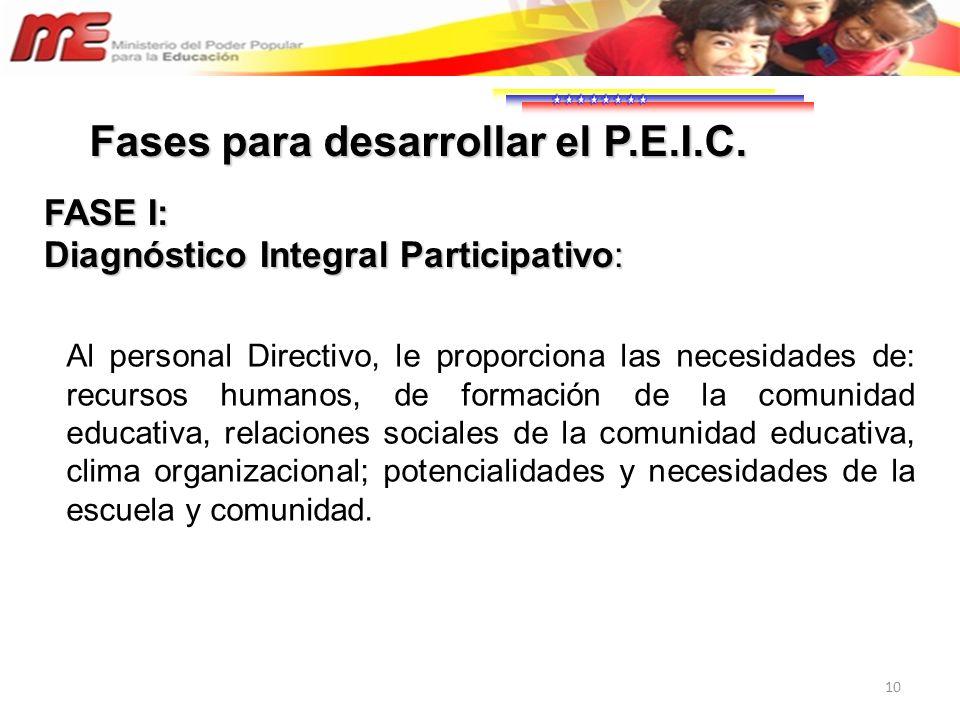 10 Al personal Directivo, le proporciona las necesidades de: recursos humanos, de formación de la comunidad educativa, relaciones sociales de la comun