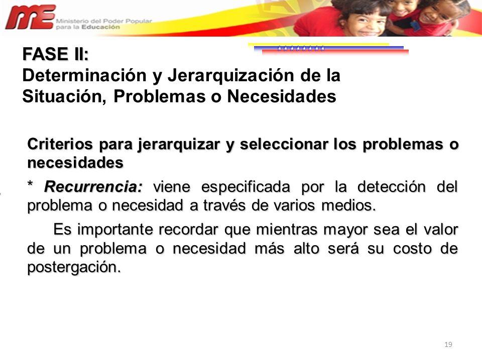 19 Criterios para jerarquizar y seleccionar los problemas o necesidades * Recurrencia: viene especificada por la detección del problema o necesidad a