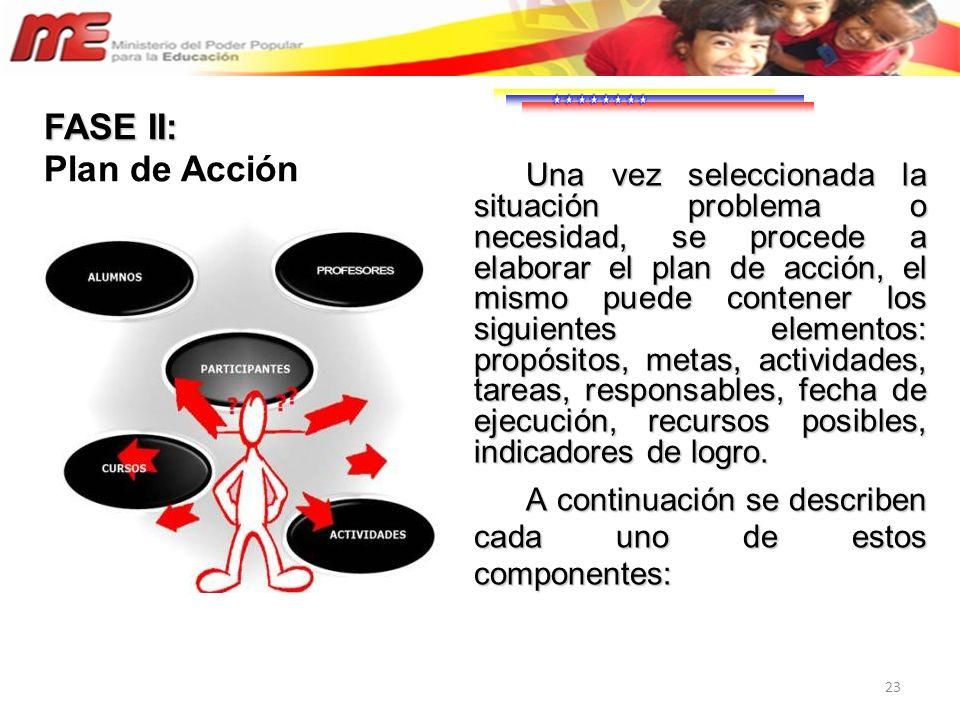 23 Una vez seleccionada la situación problema o necesidad, se procede a elaborar el plan de acción, el mismo puede contener los siguientes elementos: