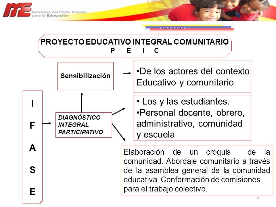 3 Elaboración de un croquis de la comunidad. Abordaje comunitario a través de la asamblea general de la comunidad educativa. Conformación de comisione