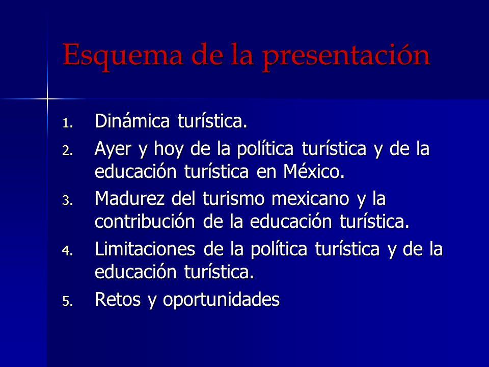 Esquema de la presentación 1. Dinámica turística. 2. Ayer y hoy de la política turística y de la educación turística en México. 3. Madurez del turismo