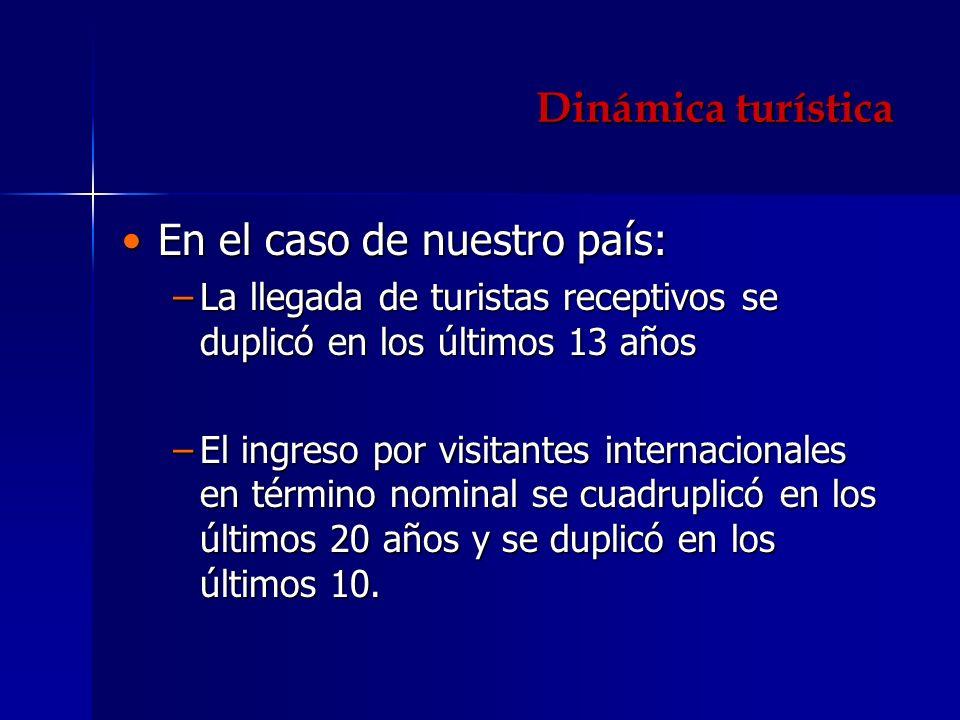 Dinámica turística En el caso de nuestro país:En el caso de nuestro país: La llegada de turistas receptivos se duplicó en los últimos 13 añosLa llegad
