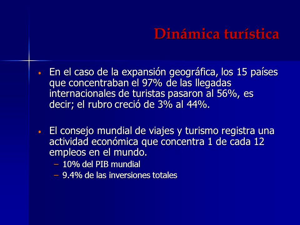 Dinámica turística En el caso de la expansión geográfica, los 15 países que concentraban el 97% de las llegadas internacionales de turistas pasaron al