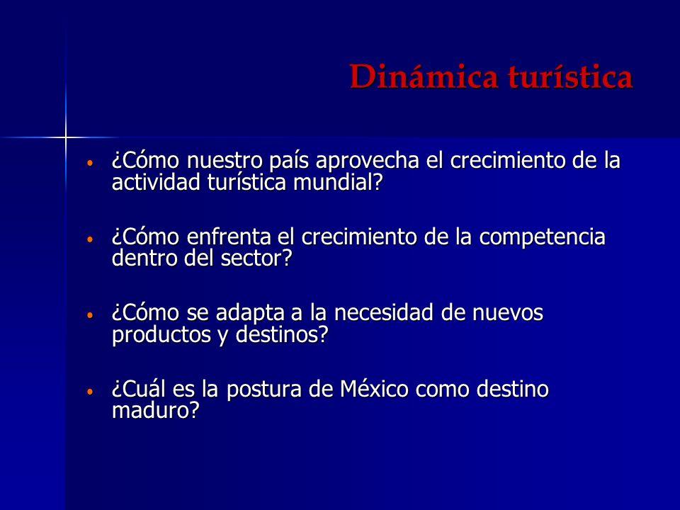 Dinámica turística ¿Cómo nuestro país aprovecha el crecimiento de la actividad turística mundial? ¿Cómo nuestro país aprovecha el crecimiento de la ac