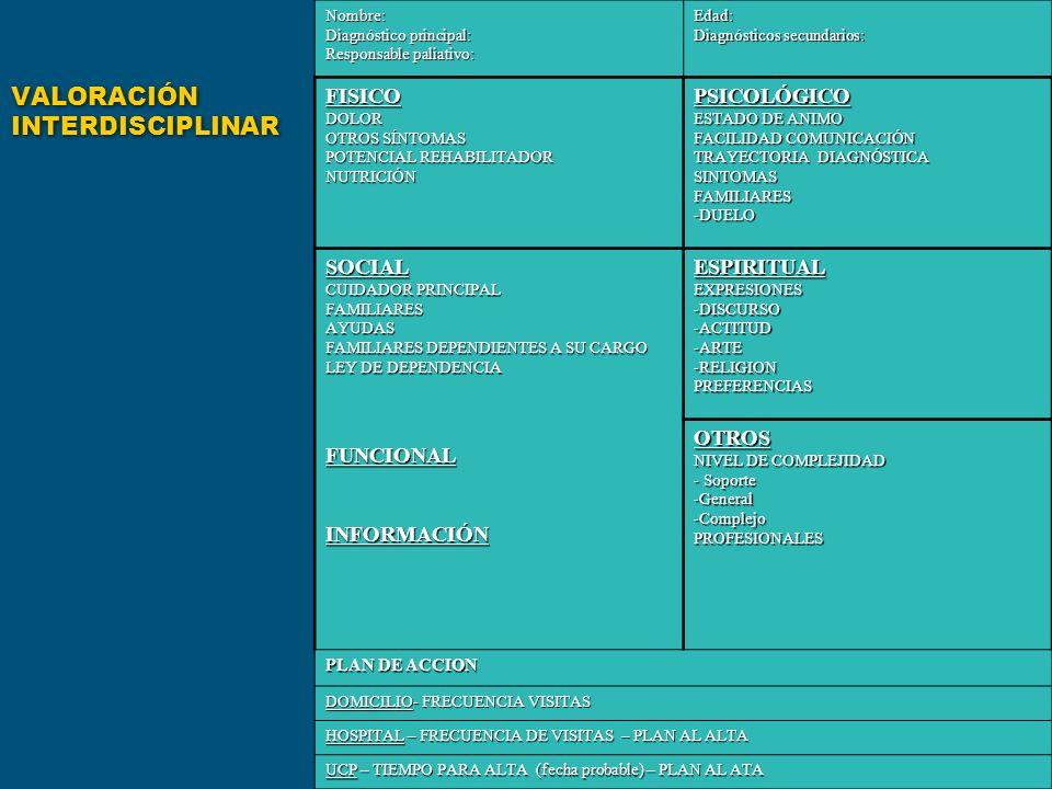 Nombre: Diagnóstico principal: Responsable paliativo: Edad: Diagnósticos secundarios: FISICODOLOR OTROS SÍNTOMAS POTENCIAL REHABILITADOR NUTRICIÓNPSIC