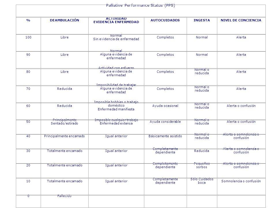 Palliative Performance Status (PPS) %DEAMBULACIÓN ACTIVIDAD EVIDENCIA ENFERMEDAD AUTOCUIDADOSINGESTANIVEL DE CONCIENCIA 100Libre Normal Sin evidencia