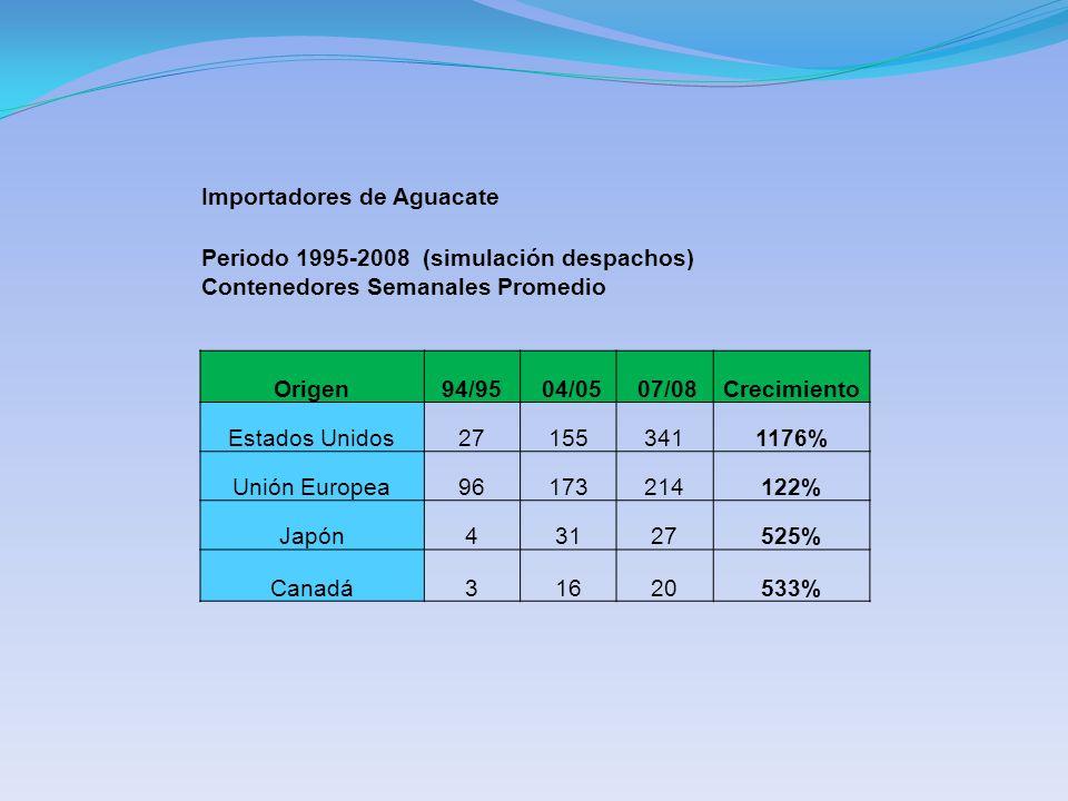 Importadores de Aguacate Periodo 1995-2008 (simulación despachos) Contenedores Semanales Promedio Origen94/95 04/05 07/08Crecimiento Estados Unidos271553411176% Unión Europea96173214122% Japón43127525% Canadá31620533%