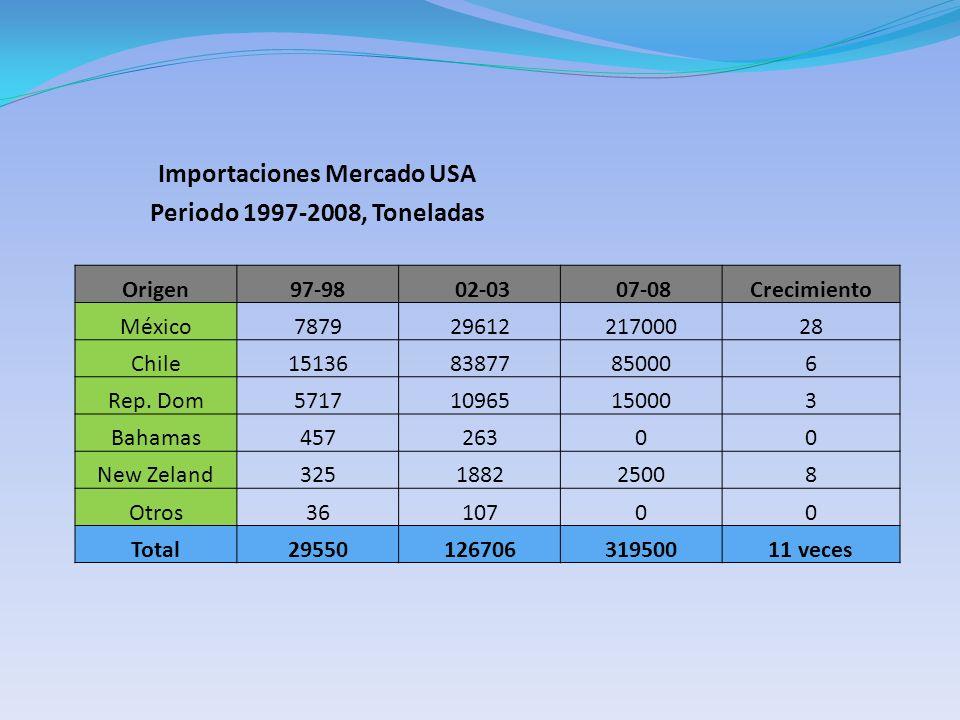 Importaciones Mercado USA Periodo 1997-2008, Toneladas Origen97-98 02-03 07-08Crecimiento México78792961221700028 Chile1513683877850006 Rep.