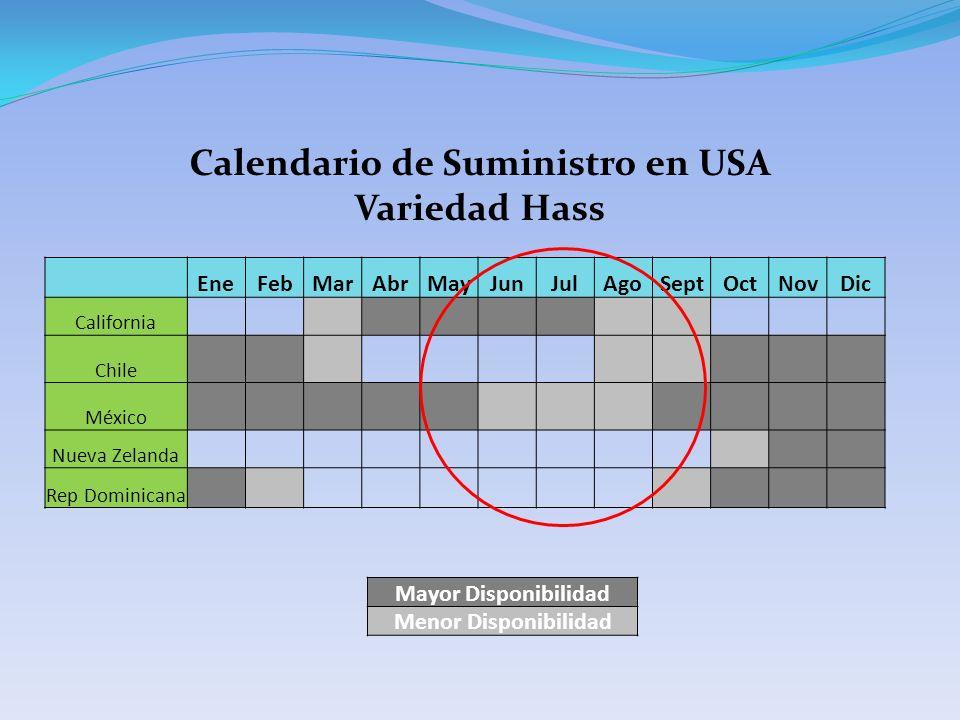 EneFebMarAbrMayJunJulAgoSeptOctNovDic California Chile México Nueva Zelanda Rep Dominicana Mayor Disponibilidad Menor Disponibilidad Calendario de Suministro en USA Variedad Hass