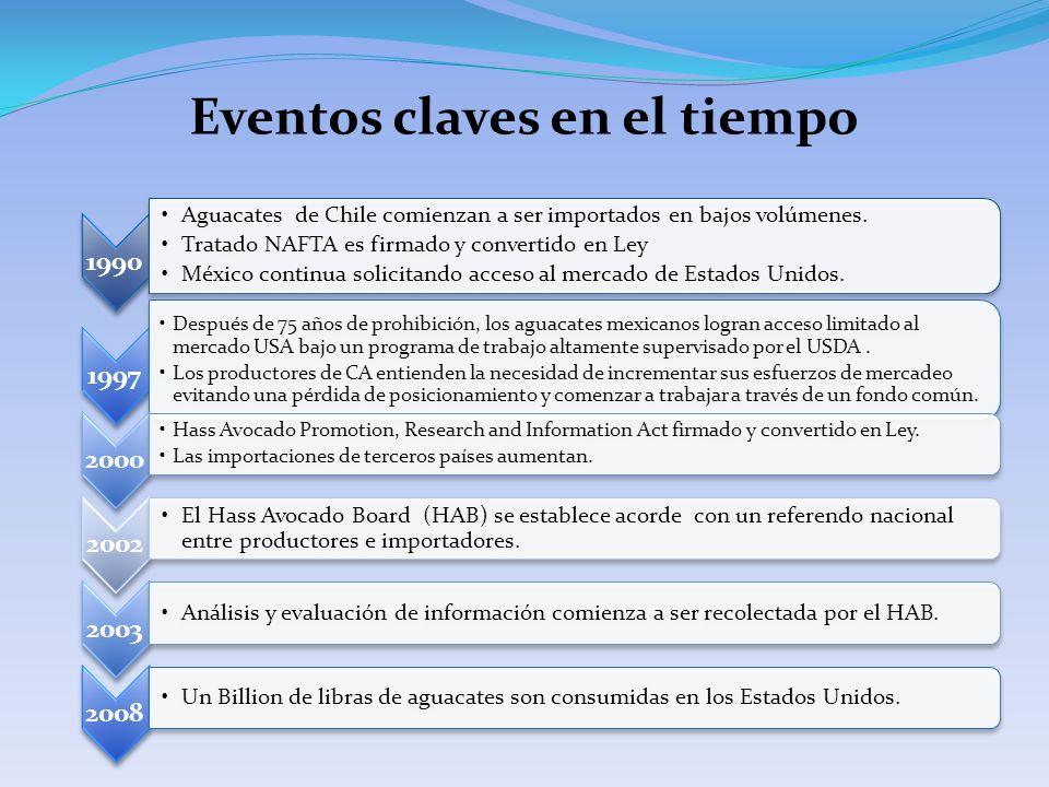 Eventos claves en el tiempo 1990 Aguacates de Chile comienzan a ser importados en bajos volúmenes.