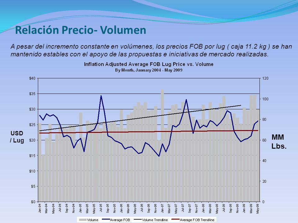 Relación Precio- Volumen A pesar del incremento constante en volúmenes, los precios FOB por lug ( caja 11.2 kg ) se han mantenido estables con el apoyo de las propuestas e iniciativas de mercado realizadas.