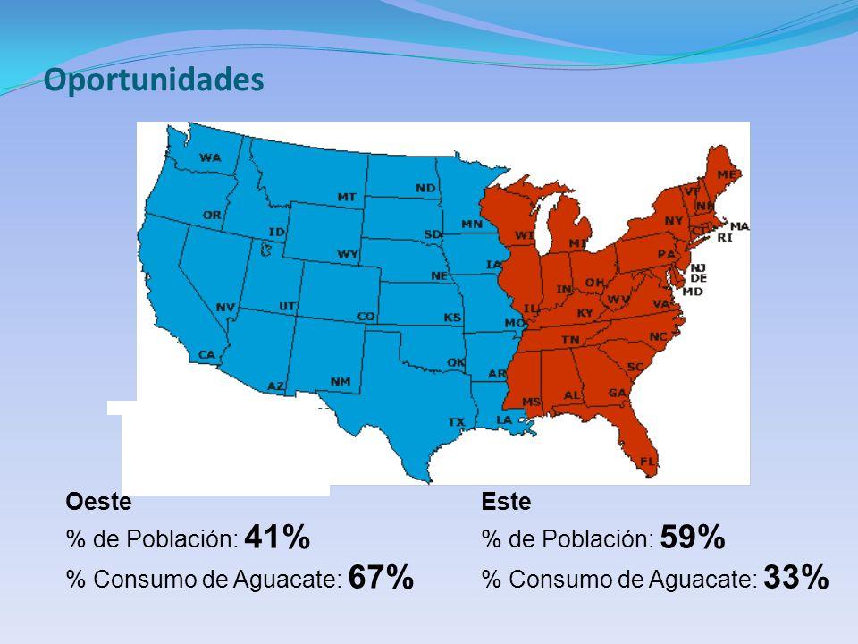 Oportunidades Oeste % de Población: 41% % Consumo de Aguacate: 67% Este % de Población: 59% % Consumo de Aguacate: 33%