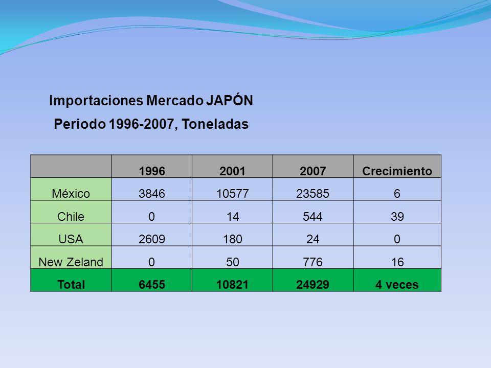 Importaciones Mercado JAPÓN Periodo 1996-2007, Toneladas 199620012007Crecimiento México384610577235856 Chile01454439 USA2609180240 New Zeland05077616 Total645510821249294 veces