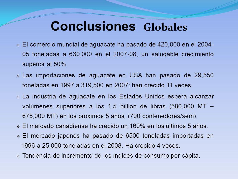 Conclusiones Globales El comercio mundial de aguacate ha pasado de 420,000 en el 2004- 05 toneladas a 630,000 en el 2007-08, un saludable crecimiento superior al 50%.