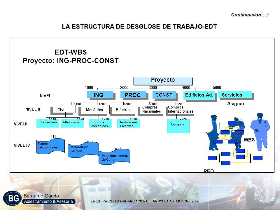 LA EDT –WBS – LA ORGANIZACIÓN DEL PROYECTO - CAP V- 34 de 49 PEP WBS RED Asignar NIVELIII NIVEL IV Continuación….! EDT-WBS Proyecto: ING-PROC-CONST LA